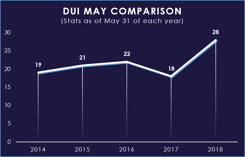 May DUI Comparison Chart